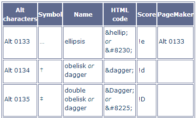 Extended characters - link to table